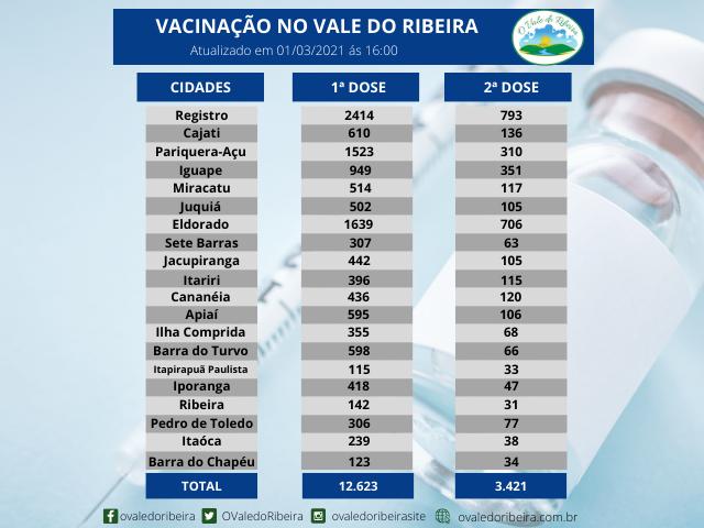 Vacinação da região do Vale do Ribeira - 01/03