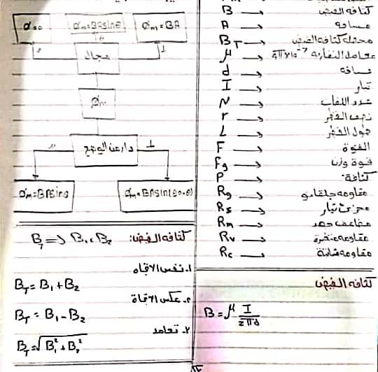 تلخيص الفيزيا 3 ثانوي أهم النقاط في 12 ورقه فقط 11