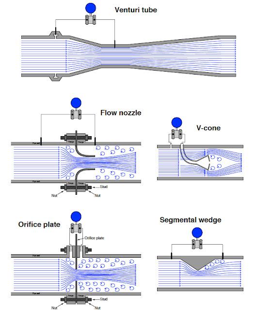 Pressure-based Flowmeters