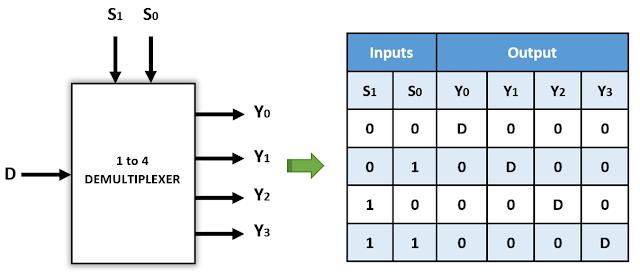 Kelas Informatika - Notasi dan Tabel Fungsi Demultiplexer 1 to 4