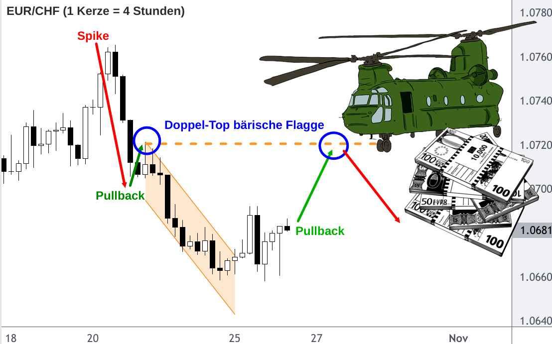 EUR/CHF-Analyse nach Helikoptergeld aus Frankreich