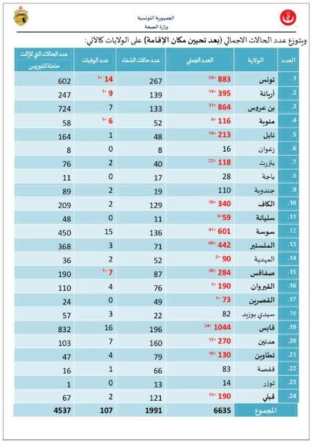 Tunisia Coronavirus: 6,635 Cases and 107 Deaths