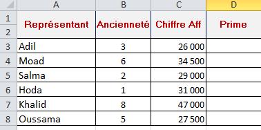 جدول المعطيات si ou