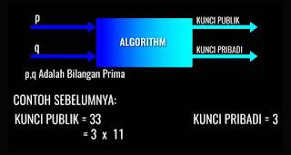 Algoritma RSA