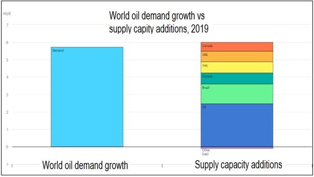 Global oil supply vs demand