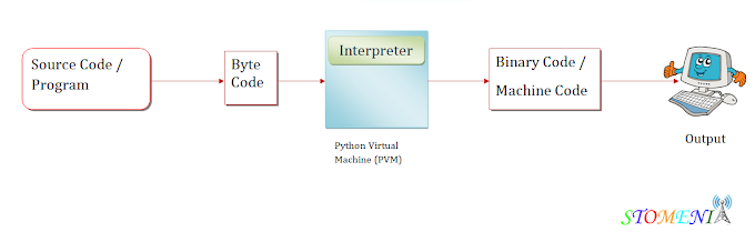 WHAT IS PYTHON VIRTUAL MACHINE?