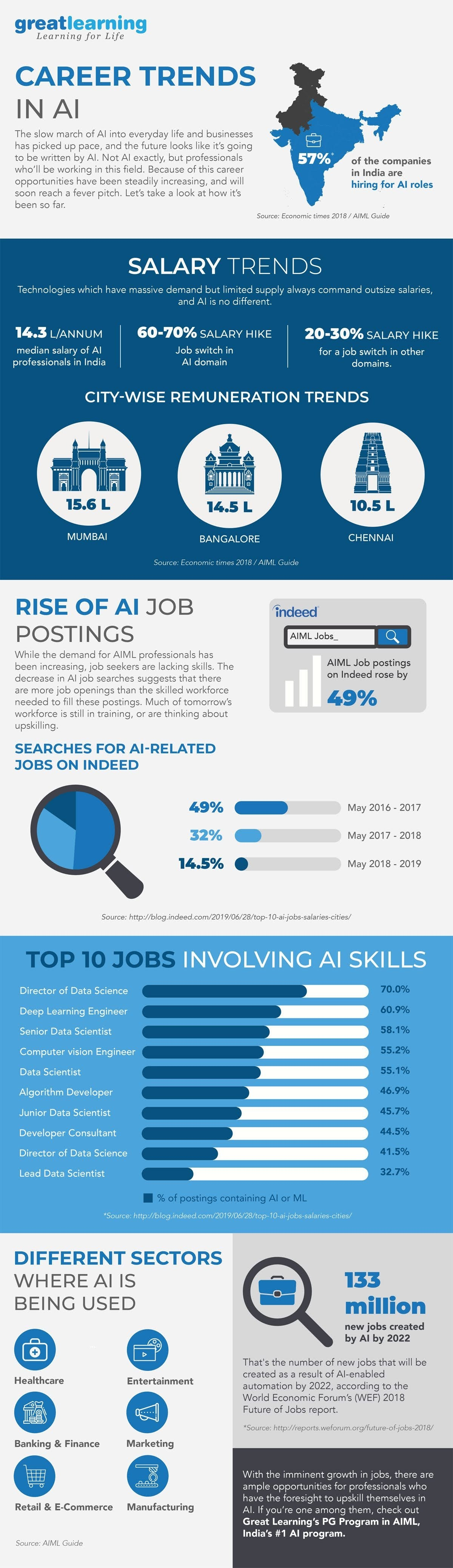 Career Trends in AI #infographic