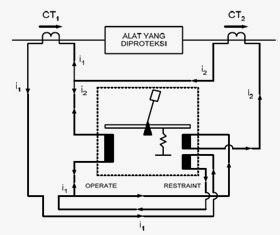 Differential Differential Relay (Differential Relay Bias)