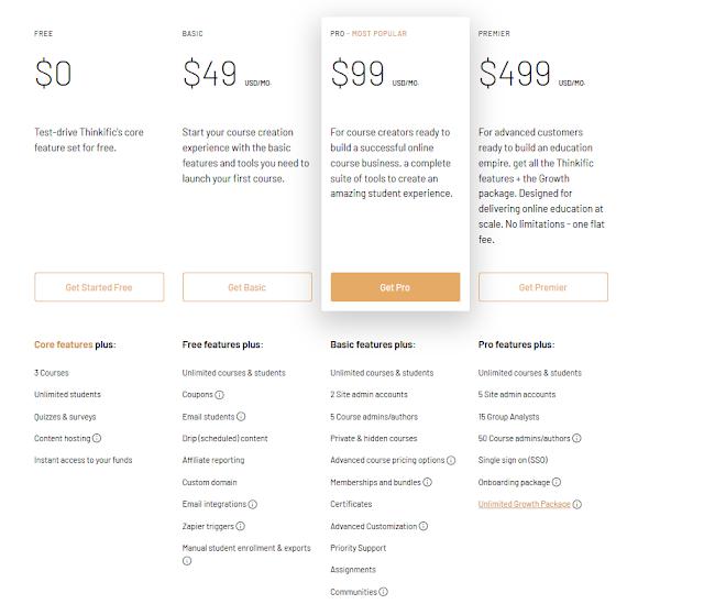Top 5 Websites to Create Online Courses (Thinkific vs Teachable vs Kajabi vs Podia vs AcademyOfMine)