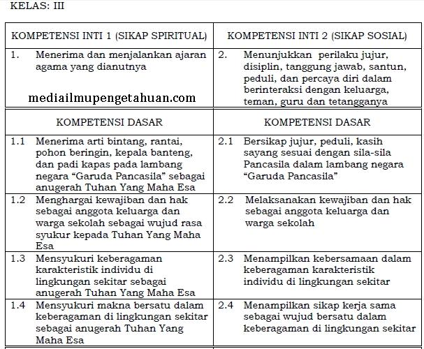 KI dan KD PPKn Kelas 3 SD-MI Semester 1-2 Kurikulum 2013