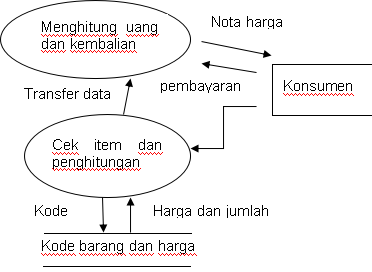 Data Flow Diagram Logis