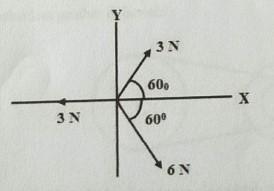 Soal Fisika USBN SMA - Resultan Gaya