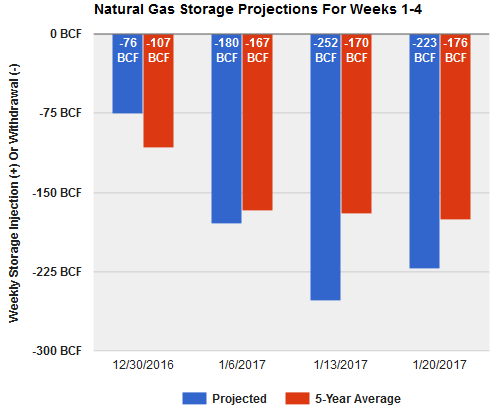 Click Above For More Near Term Natural Gas Storage Data