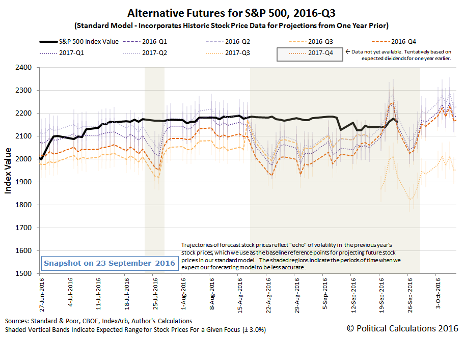 Alternative Futures - S&P 500 - 2016Q3 - Standard Model - Snapshot on 2016-09-24