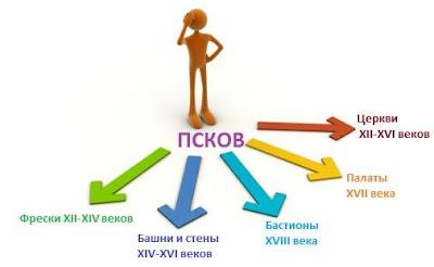 Псковский путеводитель Окунева.