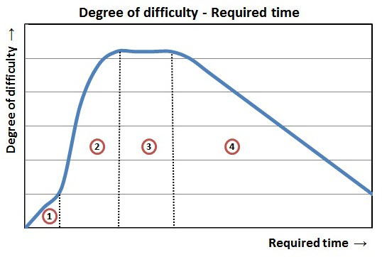 Degree Of Difficulty   Required Time