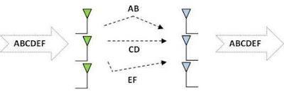 MIMO yang Menambah serta Mengoptimalkan Sinyal