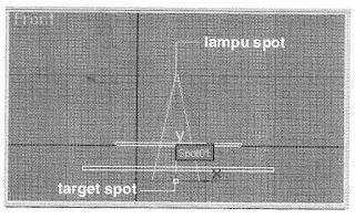 Posisi Target Spot terhadap Objek