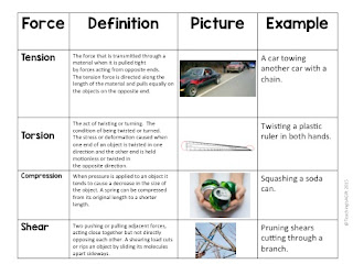 Picture of Forces Acting on Structures and Mechanisms Science Centers