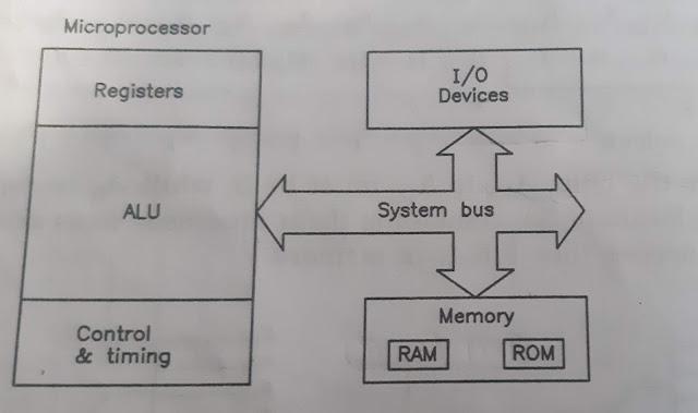 Microcomputer System English and Hindi