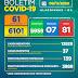 Boletim COVID-19: Acompanhe os dados atualizados neste domingo (08)