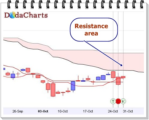 SBI Technical chart