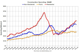 Construction Spending unchanged in May