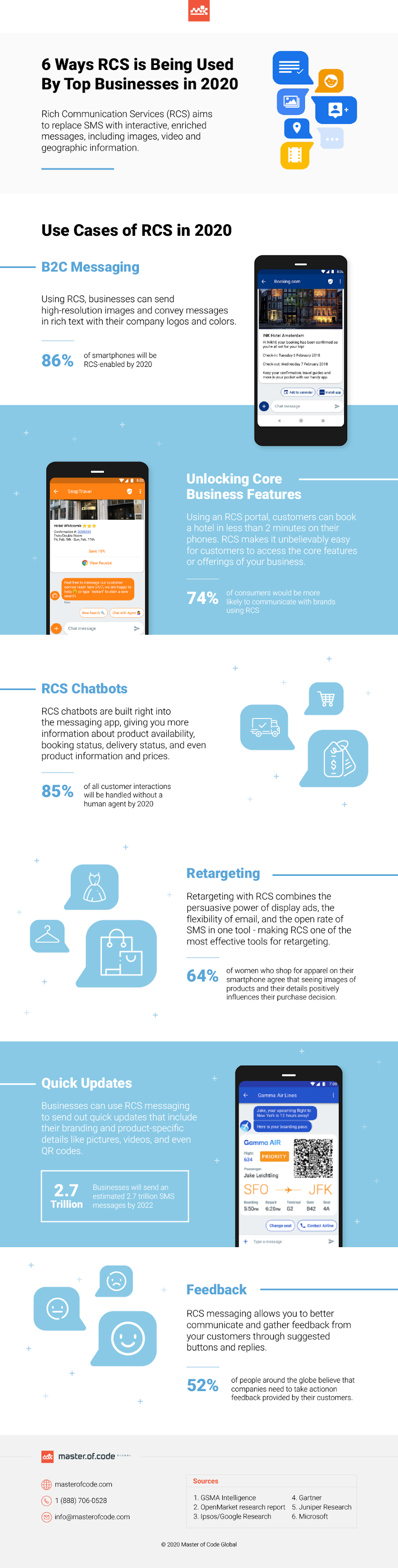 6 Ways RCS is Being Used By Top Businesses in 2020 #infographic