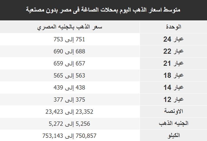 اسعار الذهب اليوم فى مصر Gold الاثنين 23 ديسمبر 2019
