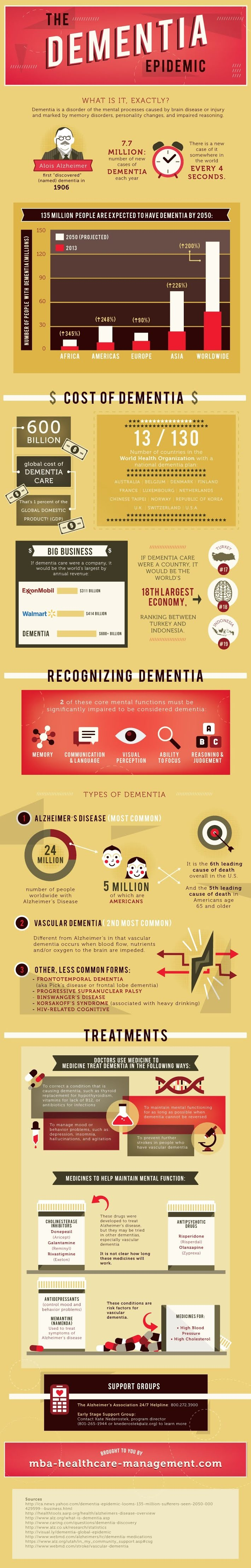 The Dementia Epidemic #infographic