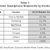 Cherry Mobile is The Philippines' Top Smartphone Vendor of 2014, According to IDC
