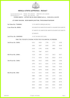Off. Kerala Lottery Result 28.09.2021 Out, Sthree Sakthi SS-280 Winners List
