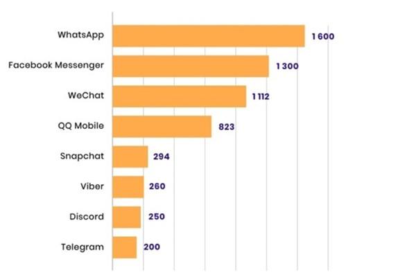 Whatsapp over other cross-platform apps