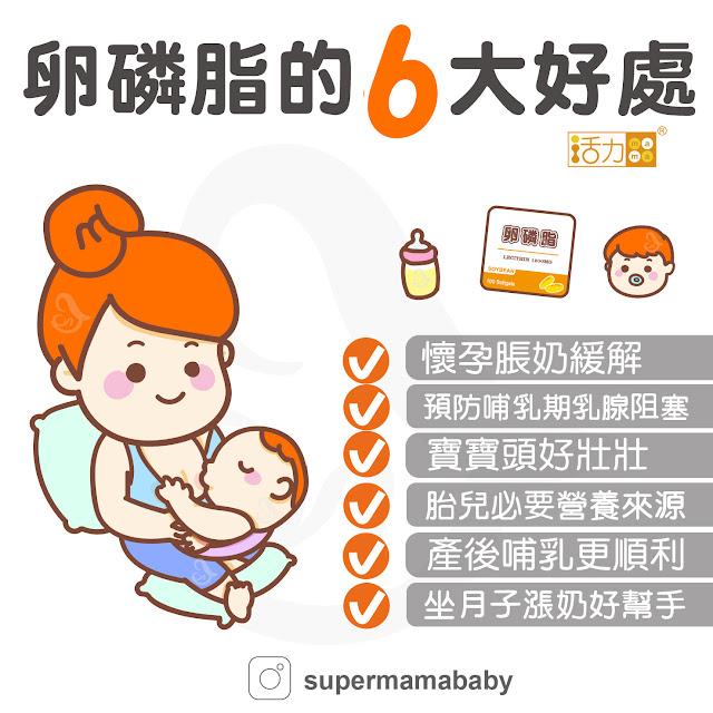 哺乳媽媽補充卵磷脂可以幫助寶寶發育,更能防止哺乳媽媽有塞奶的症狀。卵磷脂的主要成分中,對孕中及哺乳媽咪最有幫助乳化及乳腺通暢奶水的成分,它可降低乳汁黏性,有助於防止塞奶。