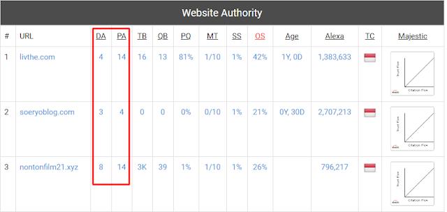 Cara Cek DA dan PA Domain Situs Web