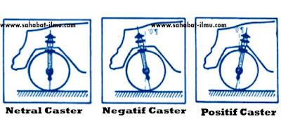 Sudut Caster Positif Negatif Nol