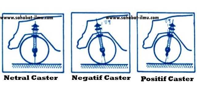 Materi Sudut Caster - Pengertian, Fungsi, dan Pengaruh Sudut Caster