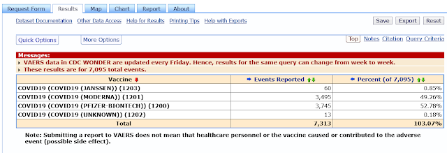Adverse Effects Report from the CDC