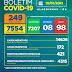 Boletim COVID-19: Confira os dados divulgados nesta sexta-feira (15) pela Secretaria Municipal de Saúde.