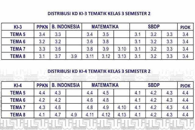 Distribusi KD Kelas 3-2