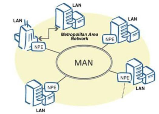 Types of Network - Best Note (LAN, MAN,WAN) here