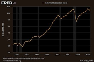 Dark Graph of the (FRED) Federal Reserve's Industrial Productivity Index