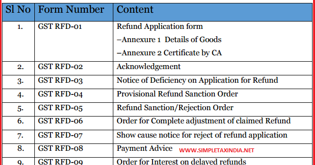 DRAFT GST- REFUND RULES | SIMPLE TAX INDIA