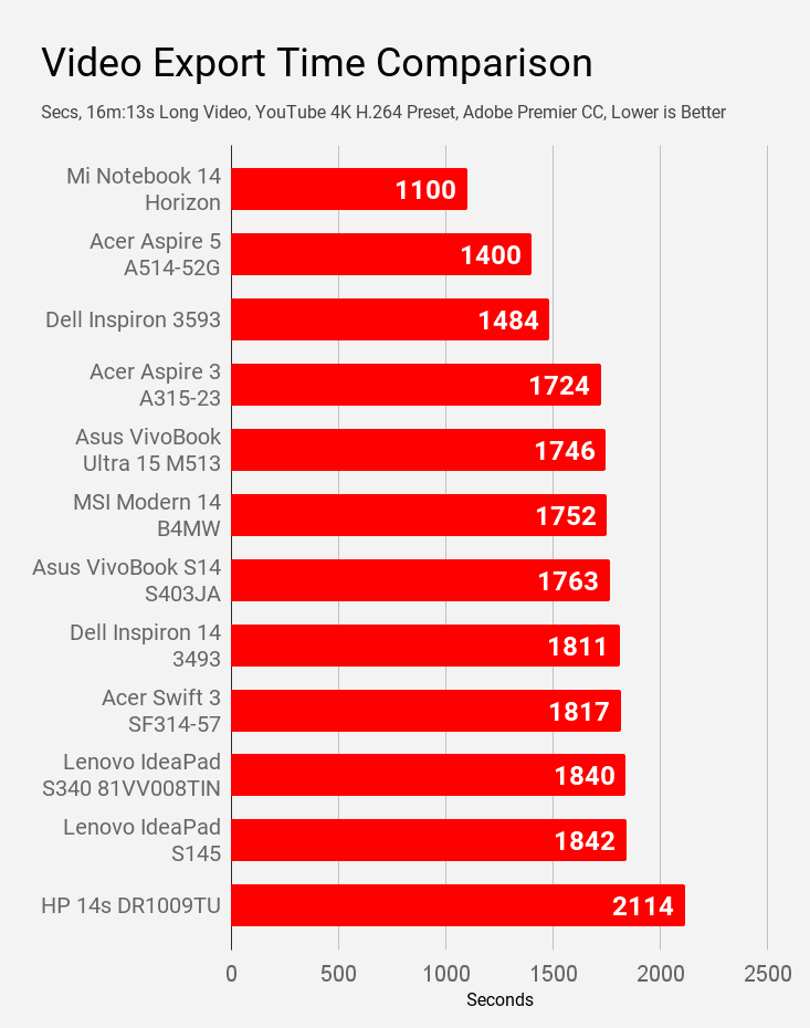 Video export time comparison of laptops under Rs 60K price.