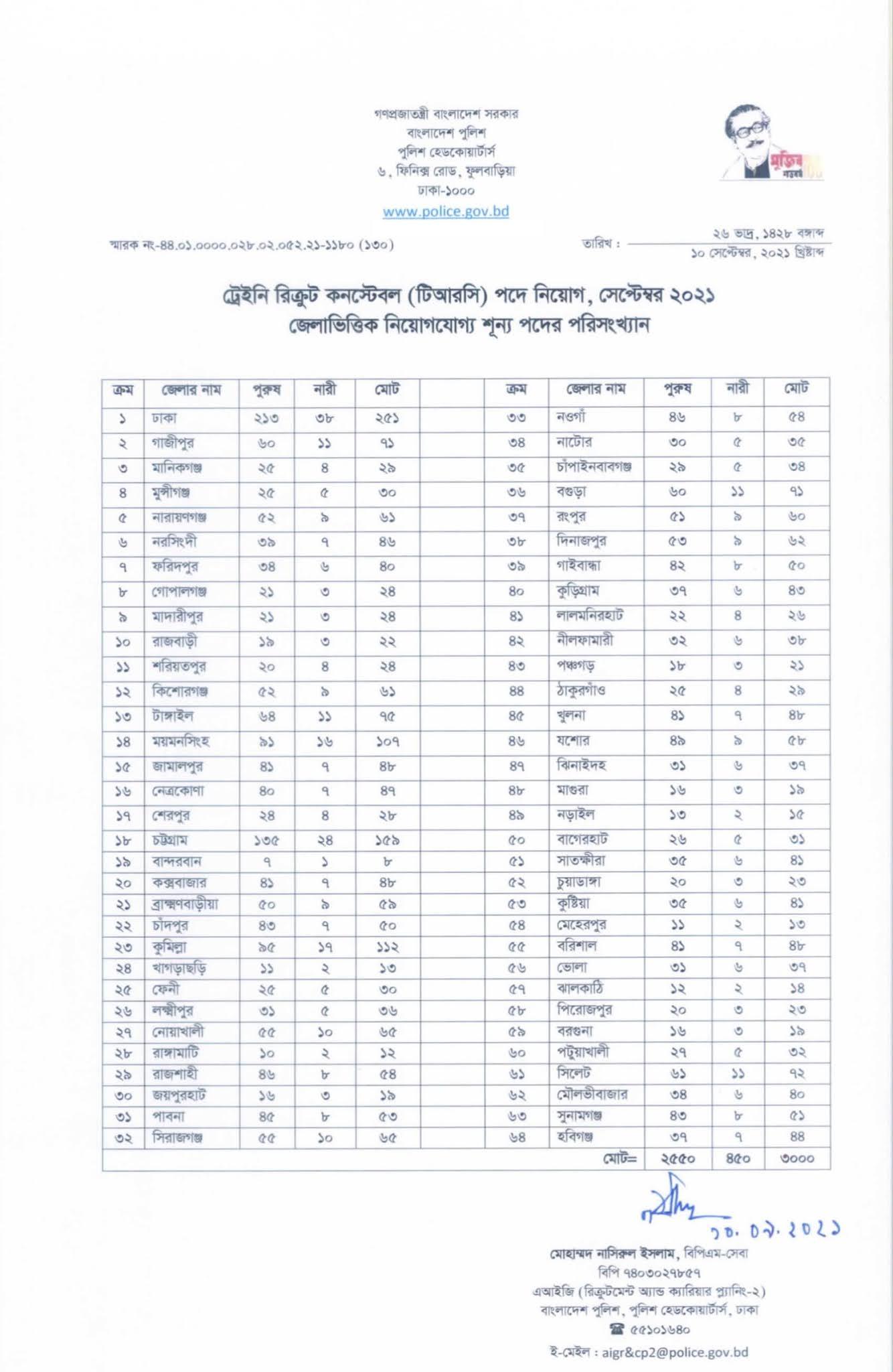 Bangladesh Police Constable Job Circular 2021- police.teletalk.com.bd