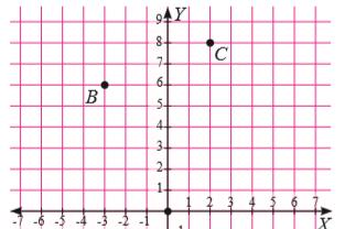 Kunci Jawaban dan Pembahasan Uji Kompetensi 2 Bab Sistem Koordinat Matematika Kelas 8 [Essai]