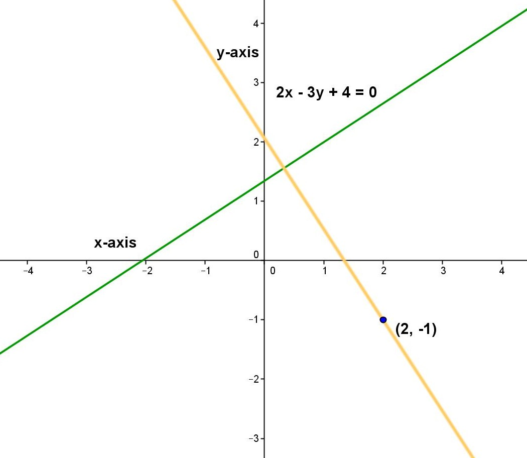 Math Principles Equation Perpendicular Lines