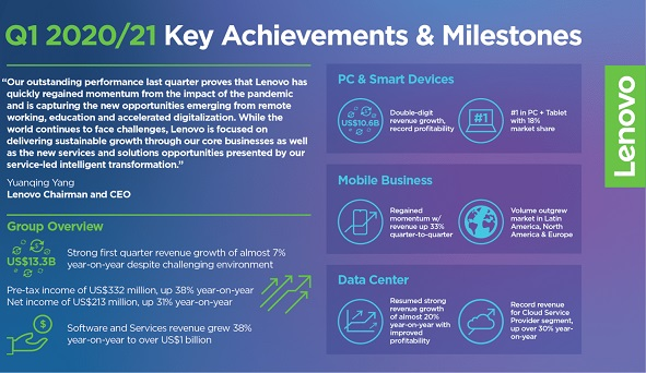 Lenovo Q1 2020-21 Earnings Infographic