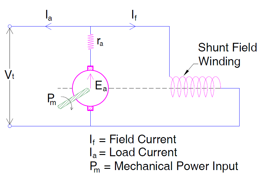 Why DC Shunt Generators are Self Protective to Short Circuit ... Dc Generator Schematic Diagram on