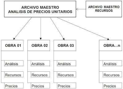 EL METRADO – OBRAS CIVILES - ARCHIVOS MAESTROS